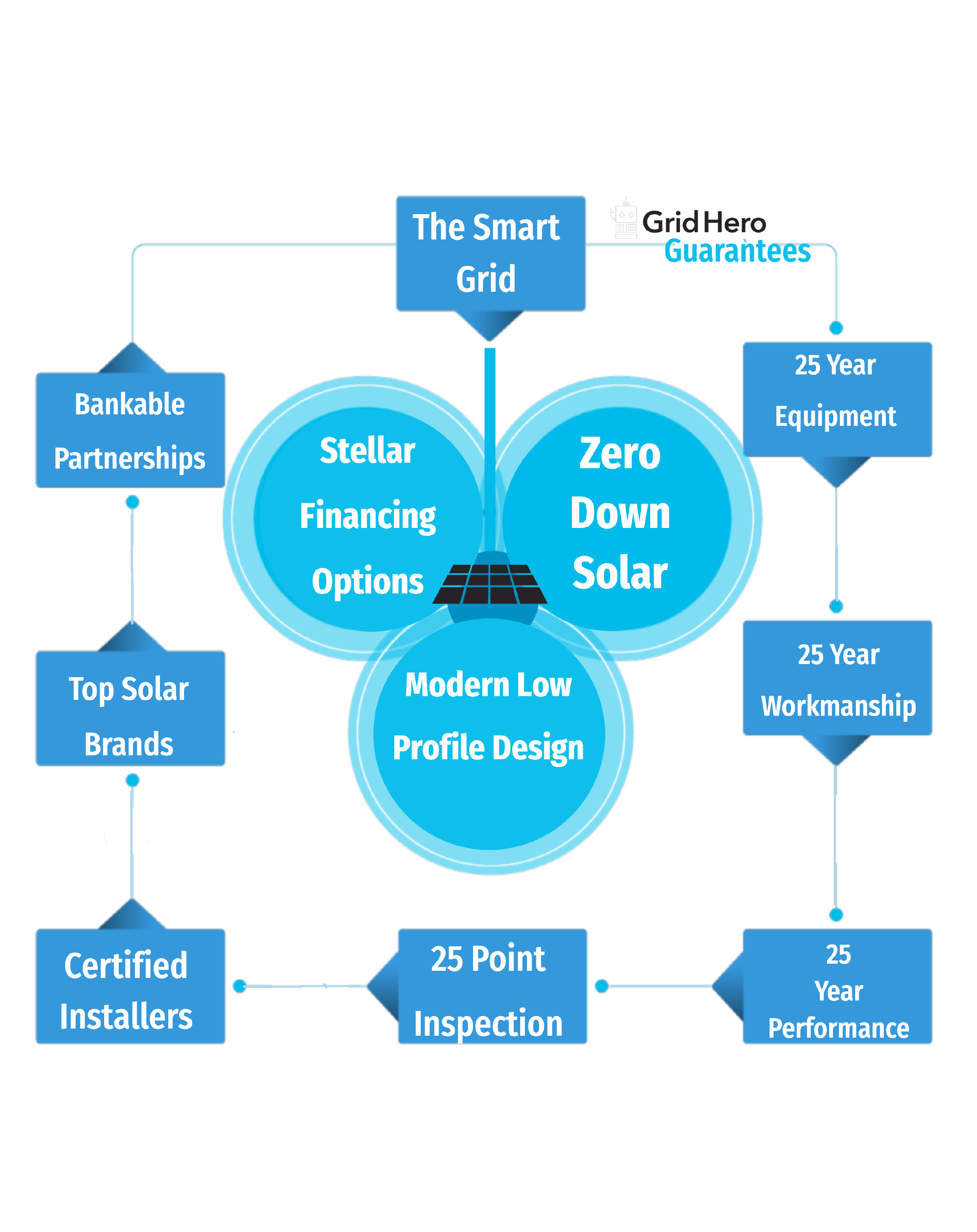 Solars Smart Grid By Grid Hero